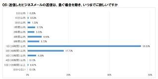 https://sites.google.com/a/chistematic.com/chic-mail/column/mail_column2_6/%E8%BF%94%E4%BF%A1%E3%81%AE%E6%99%82%E9%96%93.JPG?attredirects=0